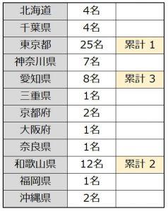 国内コロナウイルス感染者数